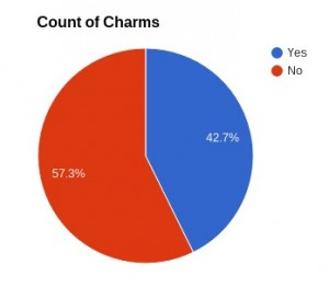 This pie chart shows 42.7% like Fit and Lit because of the charms, and 57.3% didn't mention charms as the reason for liking Fit and Lit.