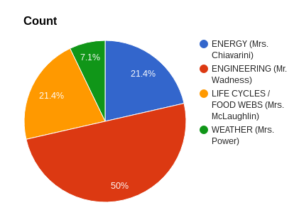 Pie chart showing students' favorite science units in April 2016.