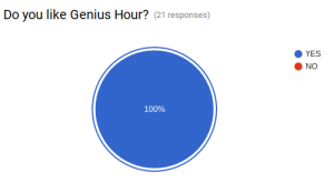 Pie Chart showing 100% of the students surveyed in Mrs. Grady's class like Genius Hour.