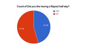 Pie chart showing 54.5% of the teachers didn't like the flipped day and 45.5% did like.