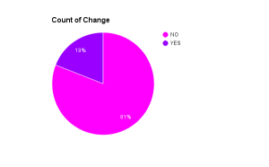 Pie Chart showing 81% said they would not change anything about Genius House and 19% said would.