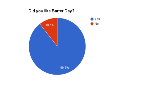 Pie Chart showing 89.5% like Barter Day.